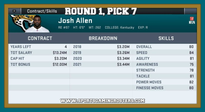 2019 NFL Draft – Round 1, Pick 7 – DE Josh Allen,JAX